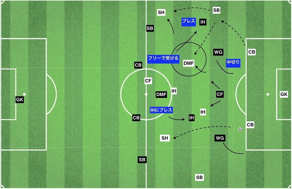 f:id:football-analyst:20191227181538j:plain