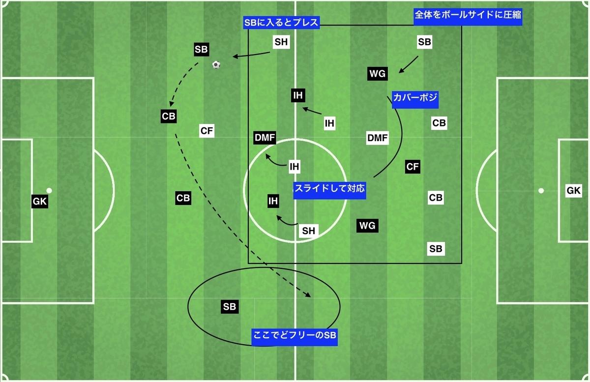 f:id:football-analyst:20191228204051j:plain