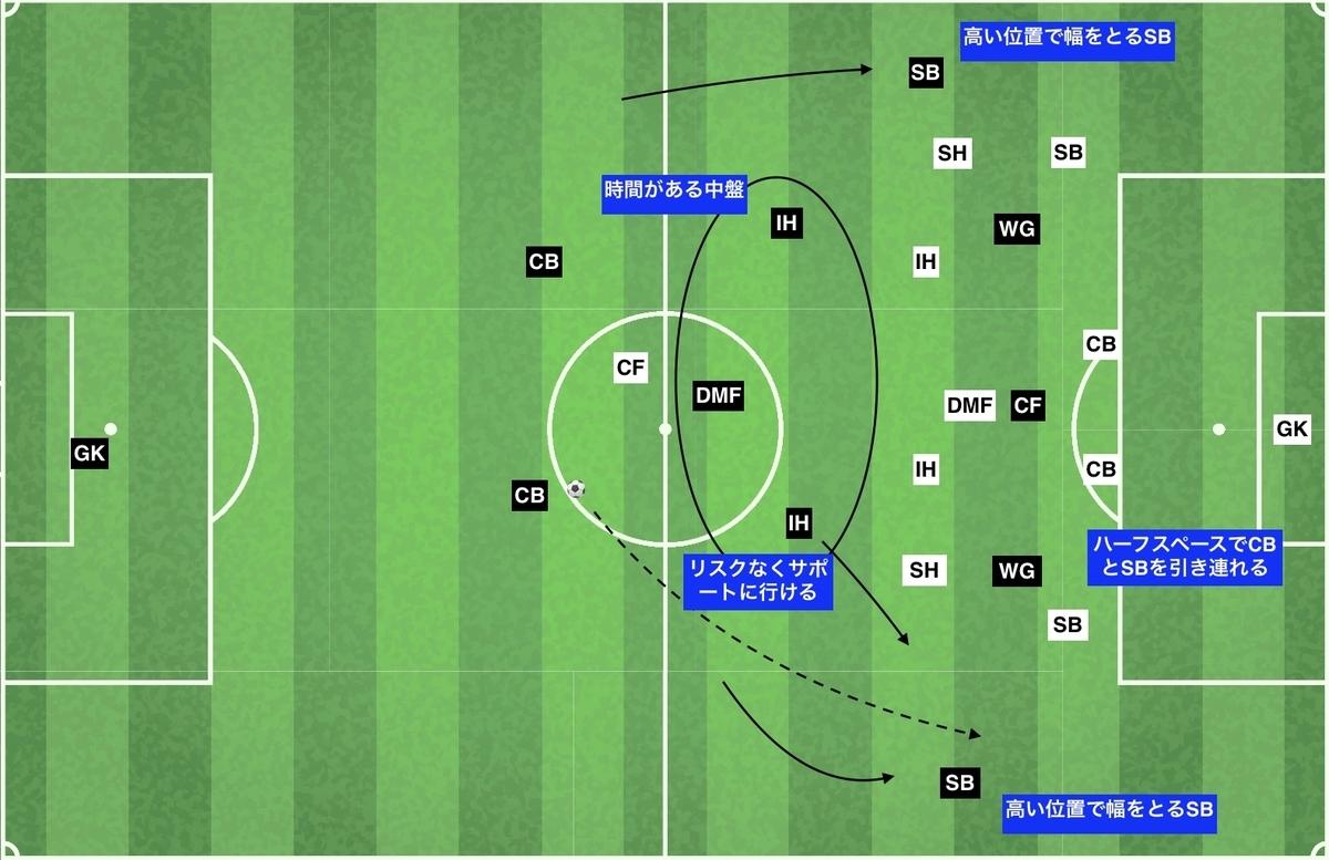 f:id:football-analyst:20191228205717j:plain