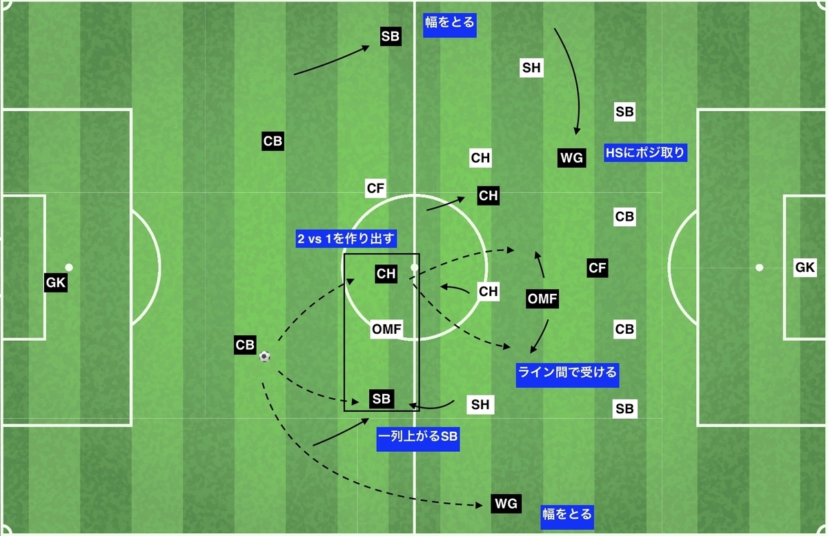 f:id:football-analyst:20191229184159j:plain