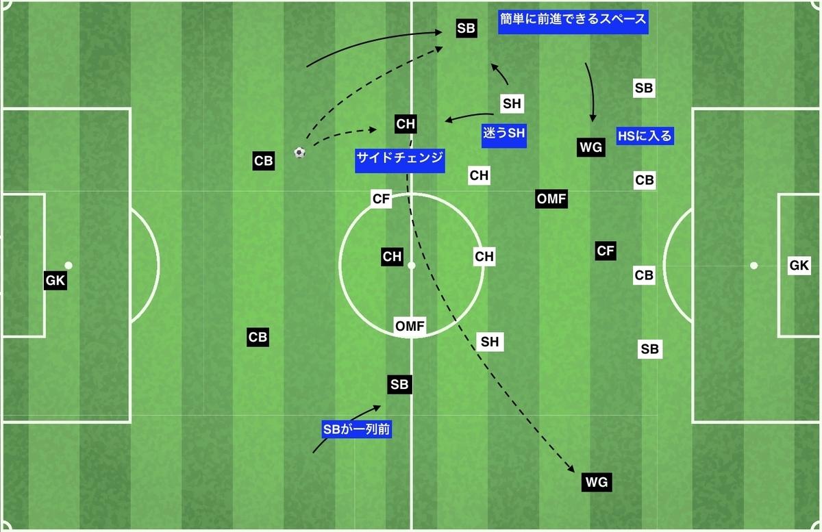 f:id:football-analyst:20191229185619j:plain