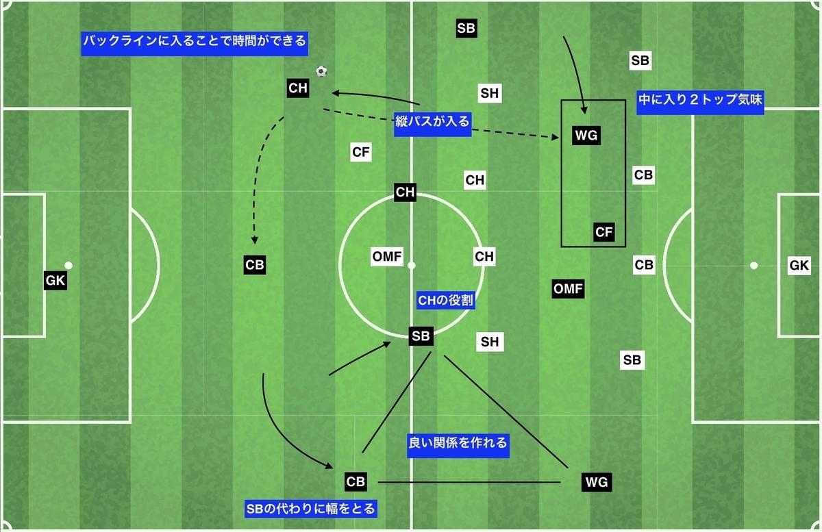 f:id:football-analyst:20191229191926j:plain