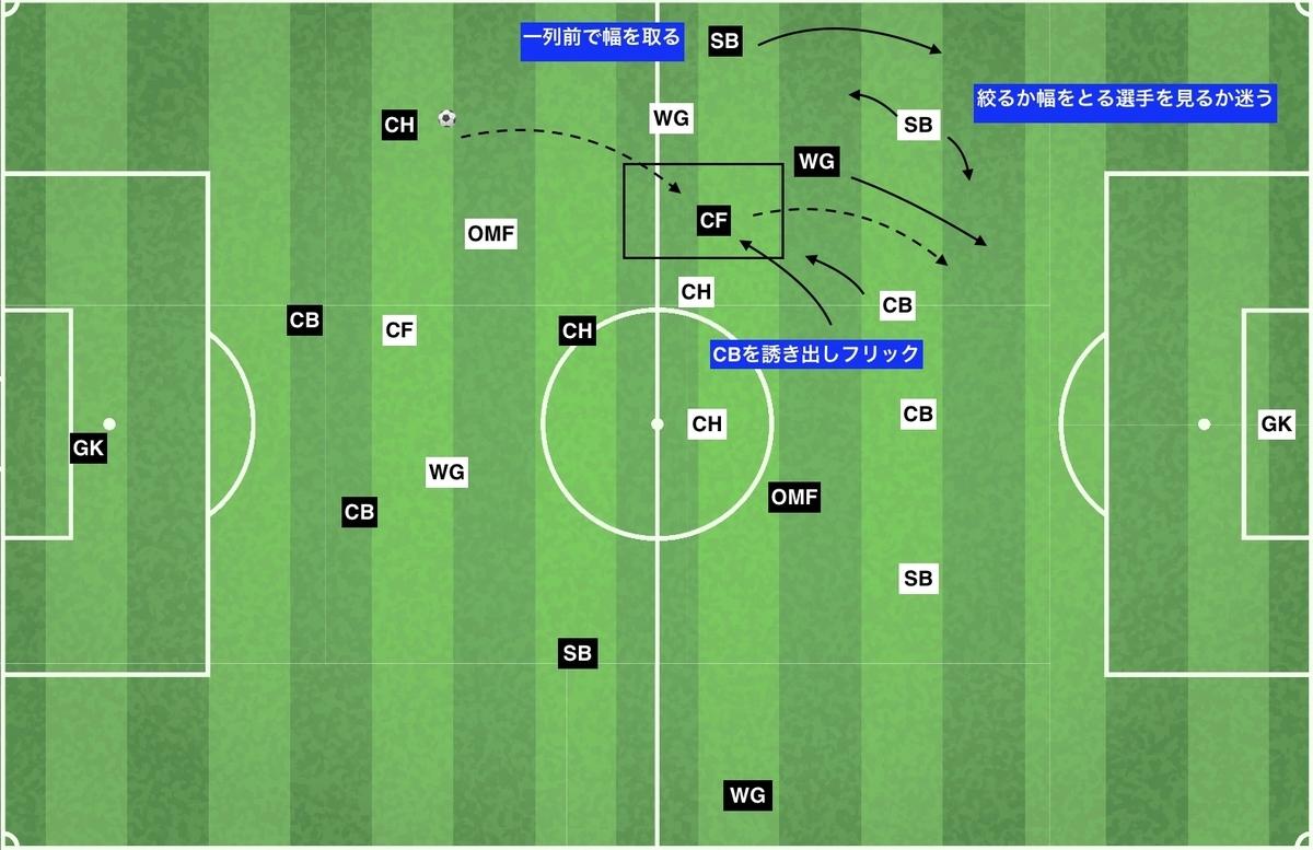 f:id:football-analyst:20200104093447j:plain