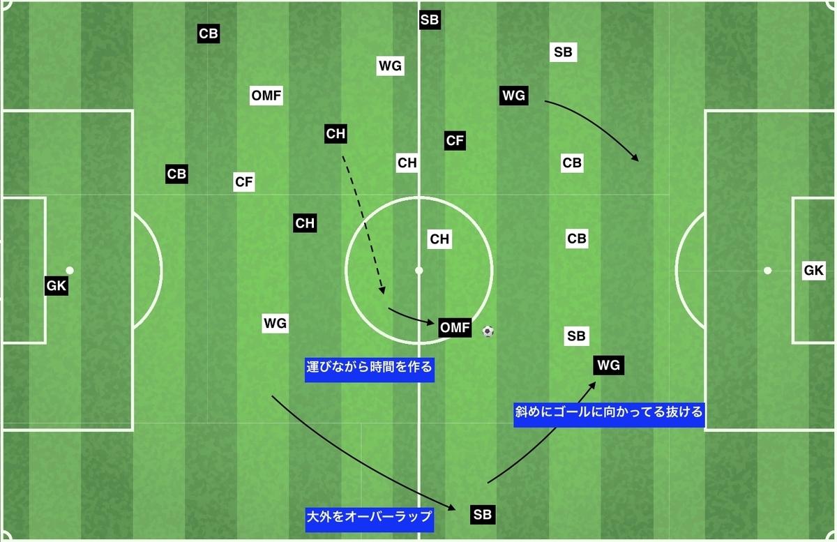 f:id:football-analyst:20200104094857j:plain