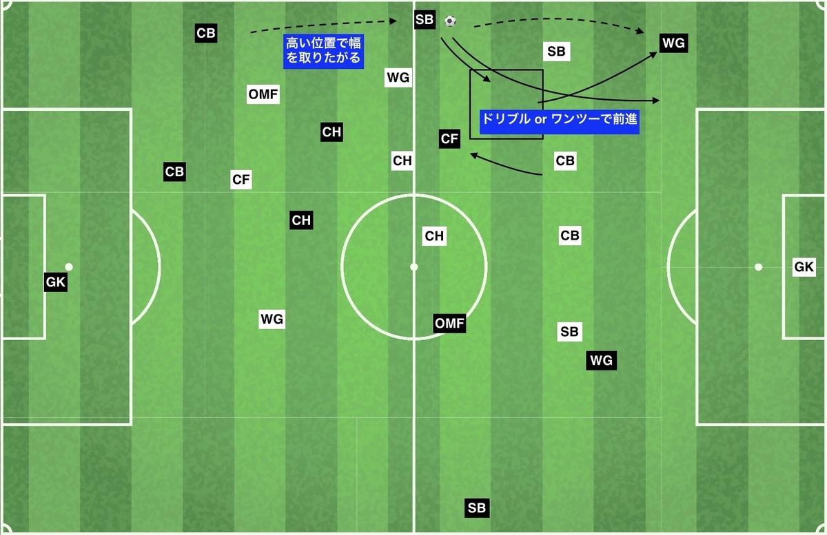 f:id:football-analyst:20200104095908j:plain