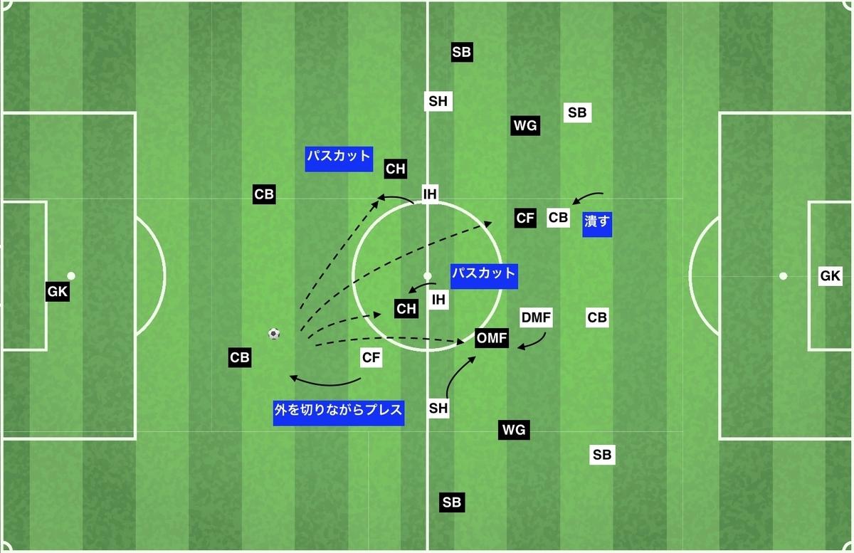 f:id:football-analyst:20200108221125j:plain