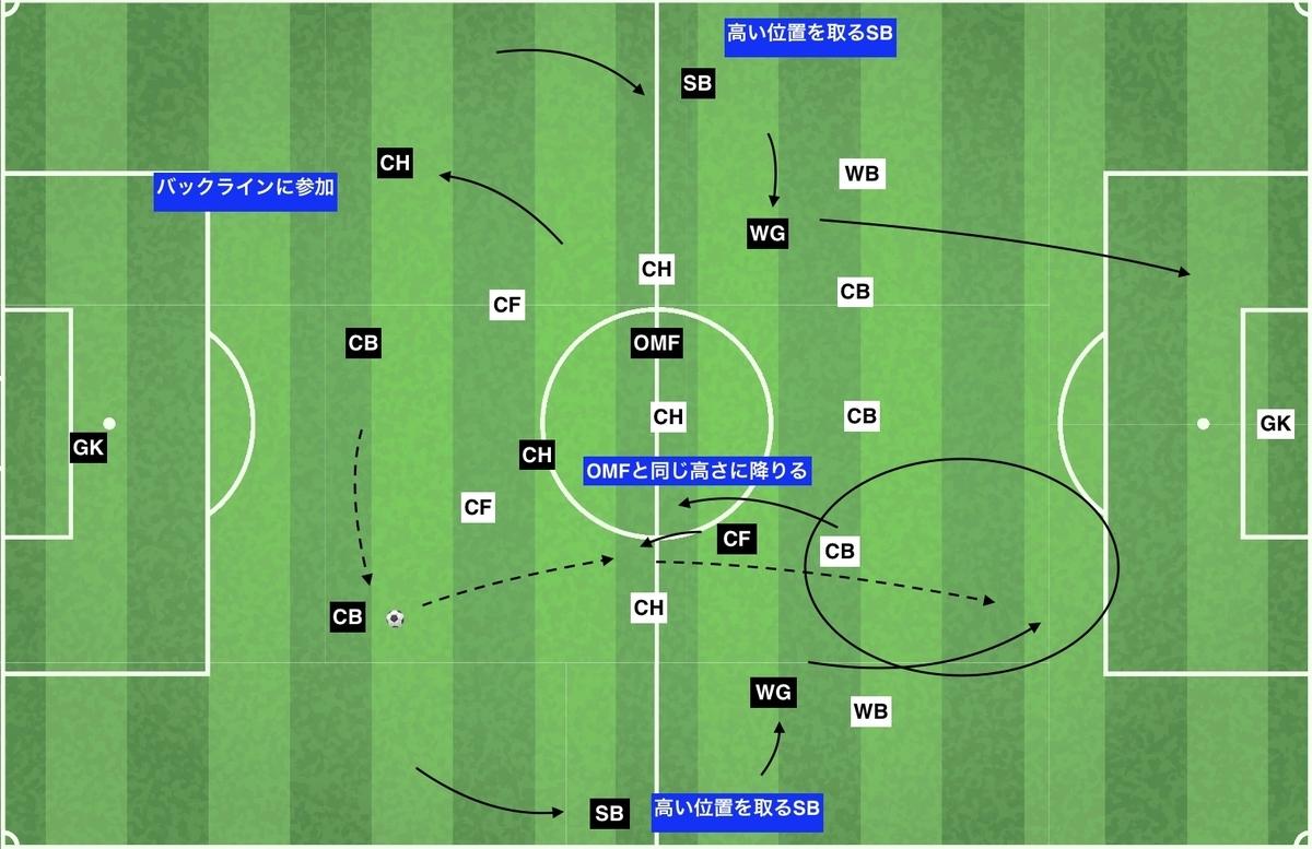 f:id:football-analyst:20200119233329j:plain