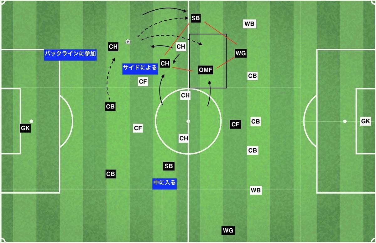 f:id:football-analyst:20200119235207j:plain