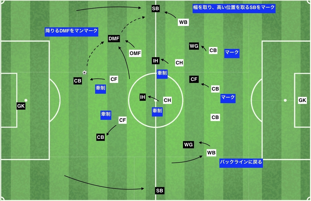 f:id:football-analyst:20200122112634j:plain
