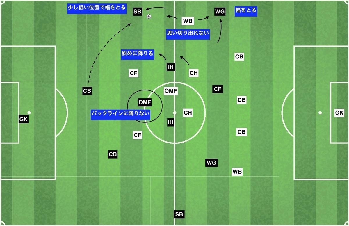 f:id:football-analyst:20200122124105j:plain