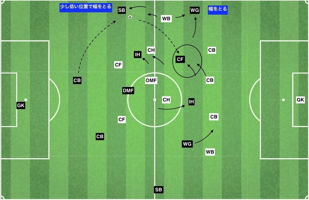 f:id:football-analyst:20200122130638j:plain