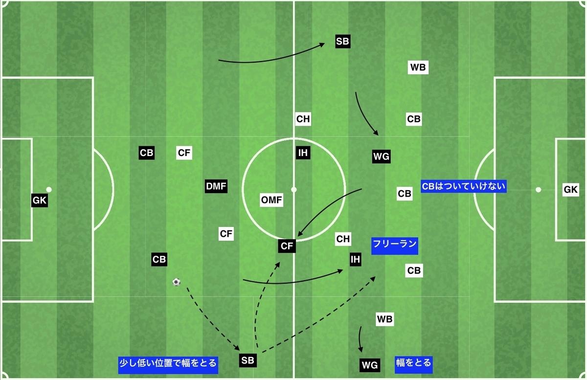 f:id:football-analyst:20200122131307j:plain