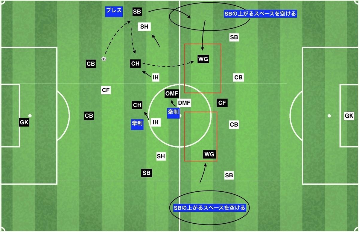 f:id:football-analyst:20200202114053j:plain
