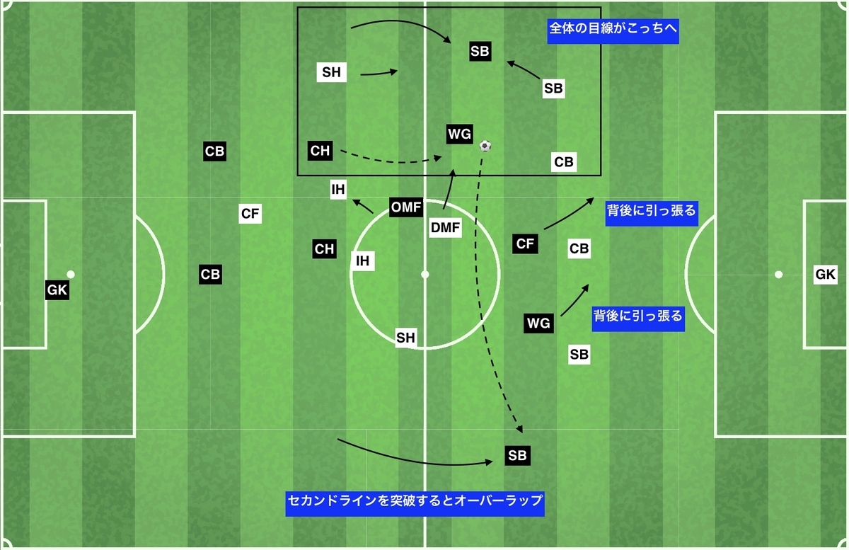 f:id:football-analyst:20200202120846j:plain