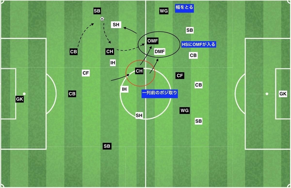 f:id:football-analyst:20200202121920j:plain