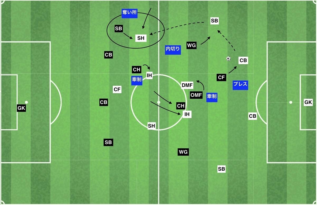 f:id:football-analyst:20200202123914j:plain