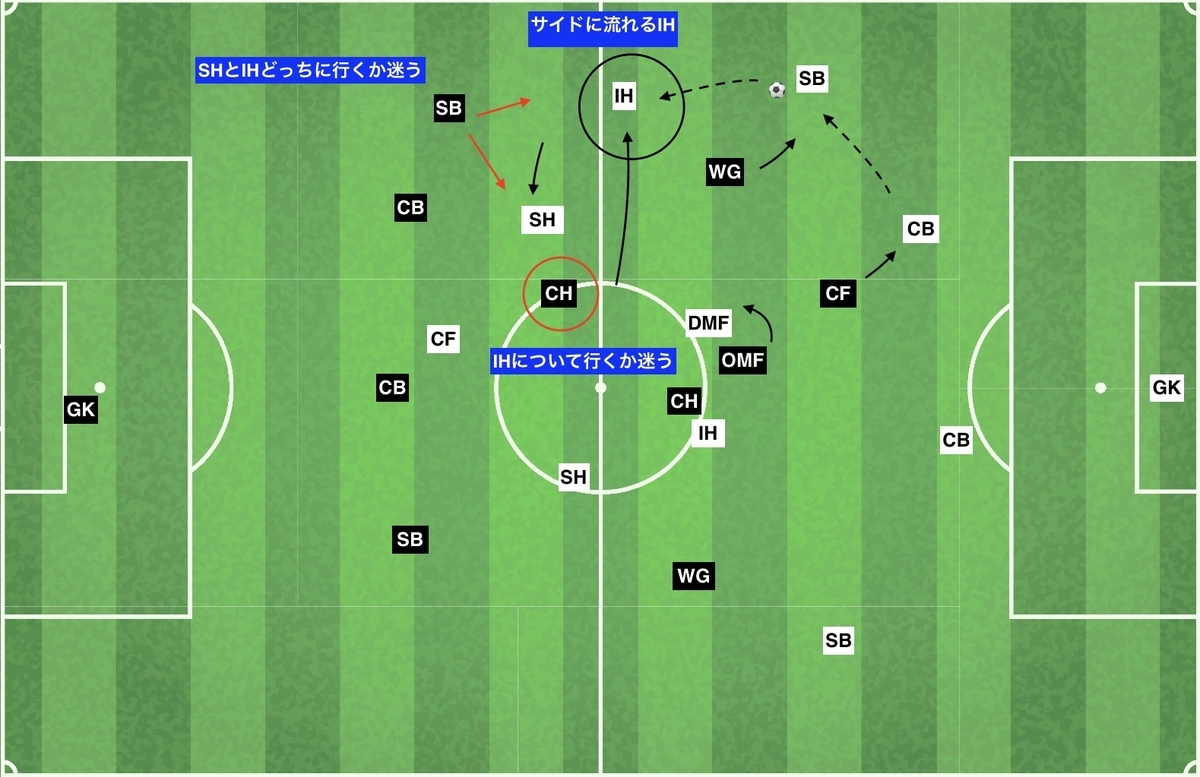 f:id:football-analyst:20200202124409j:plain