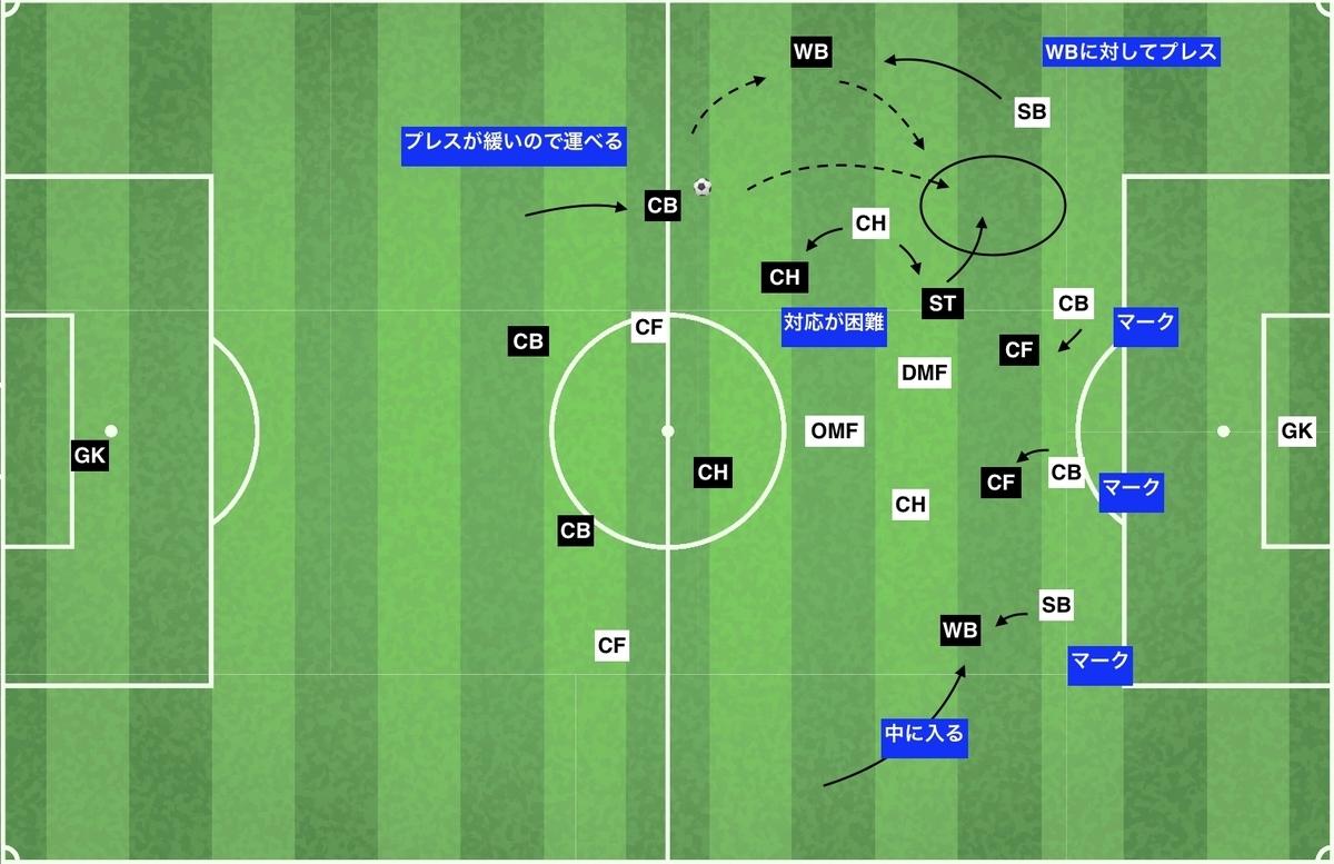 f:id:football-analyst:20200210145514j:plain