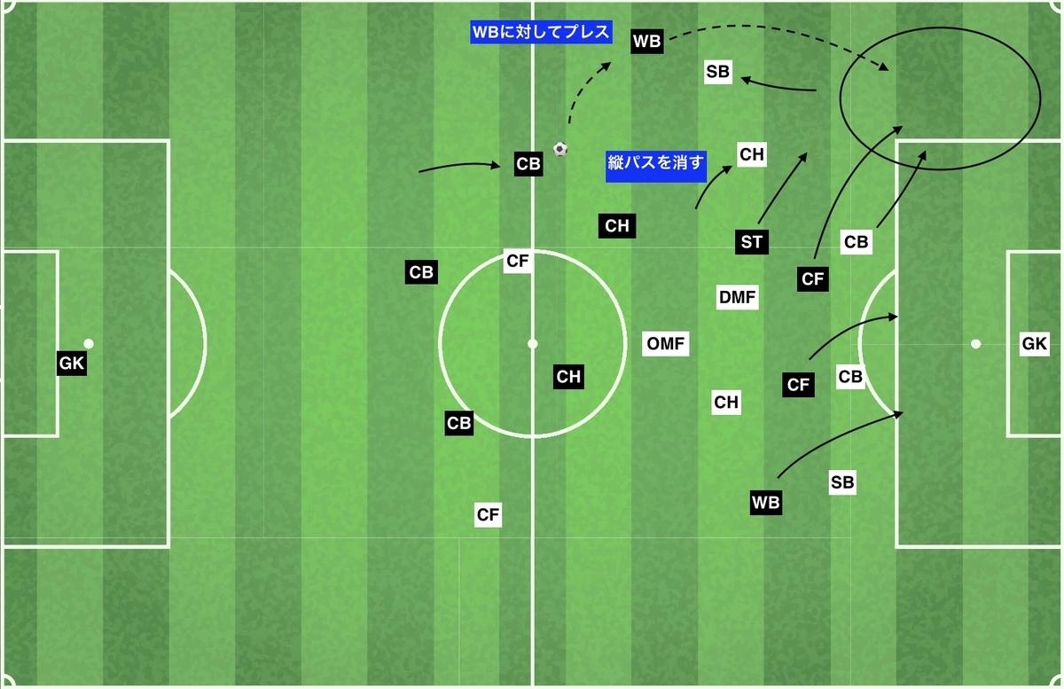 f:id:football-analyst:20200210152655j:plain