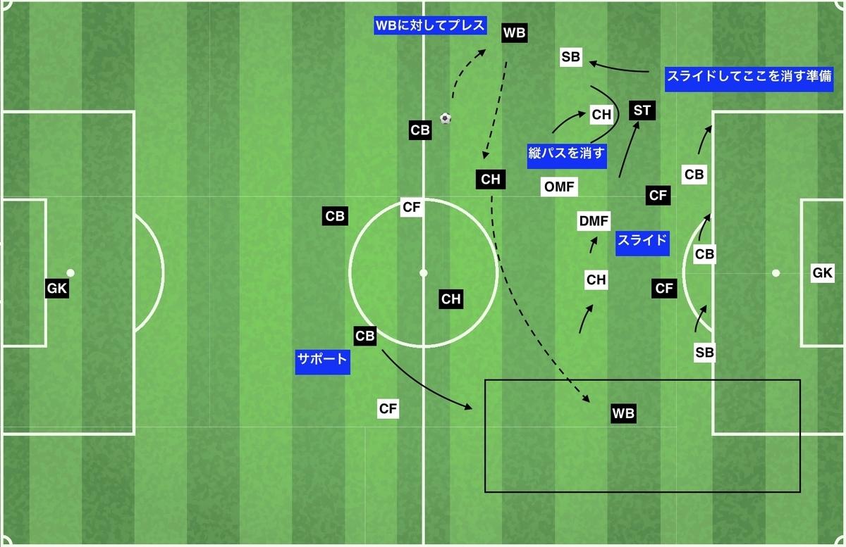 f:id:football-analyst:20200210155530j:plain