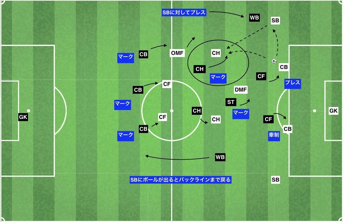 f:id:football-analyst:20200210161427j:plain
