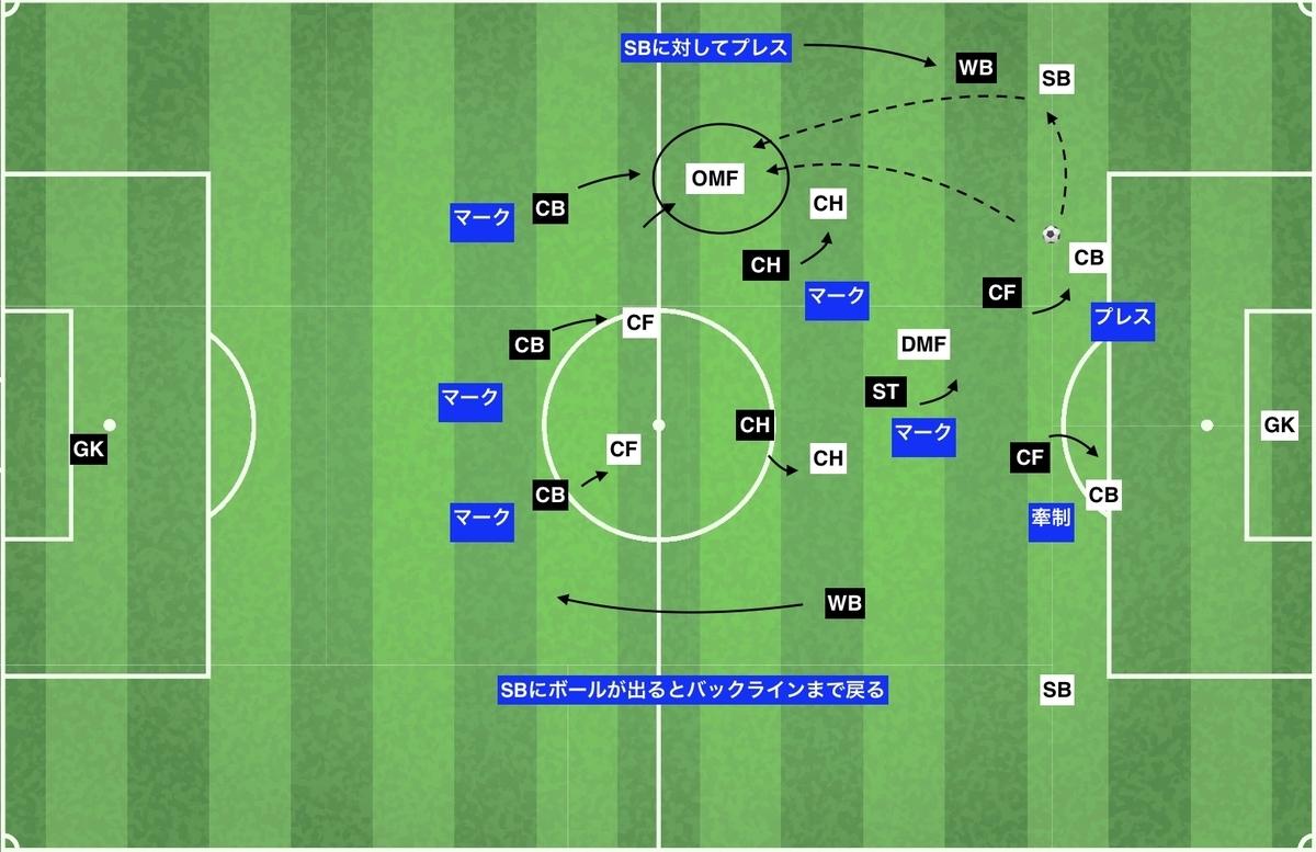 f:id:football-analyst:20200210162131j:plain