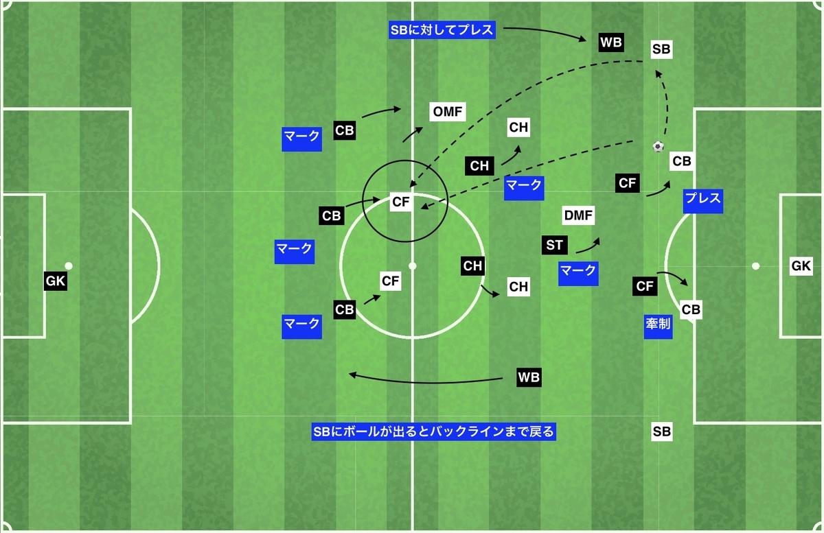 f:id:football-analyst:20200210162554j:plain