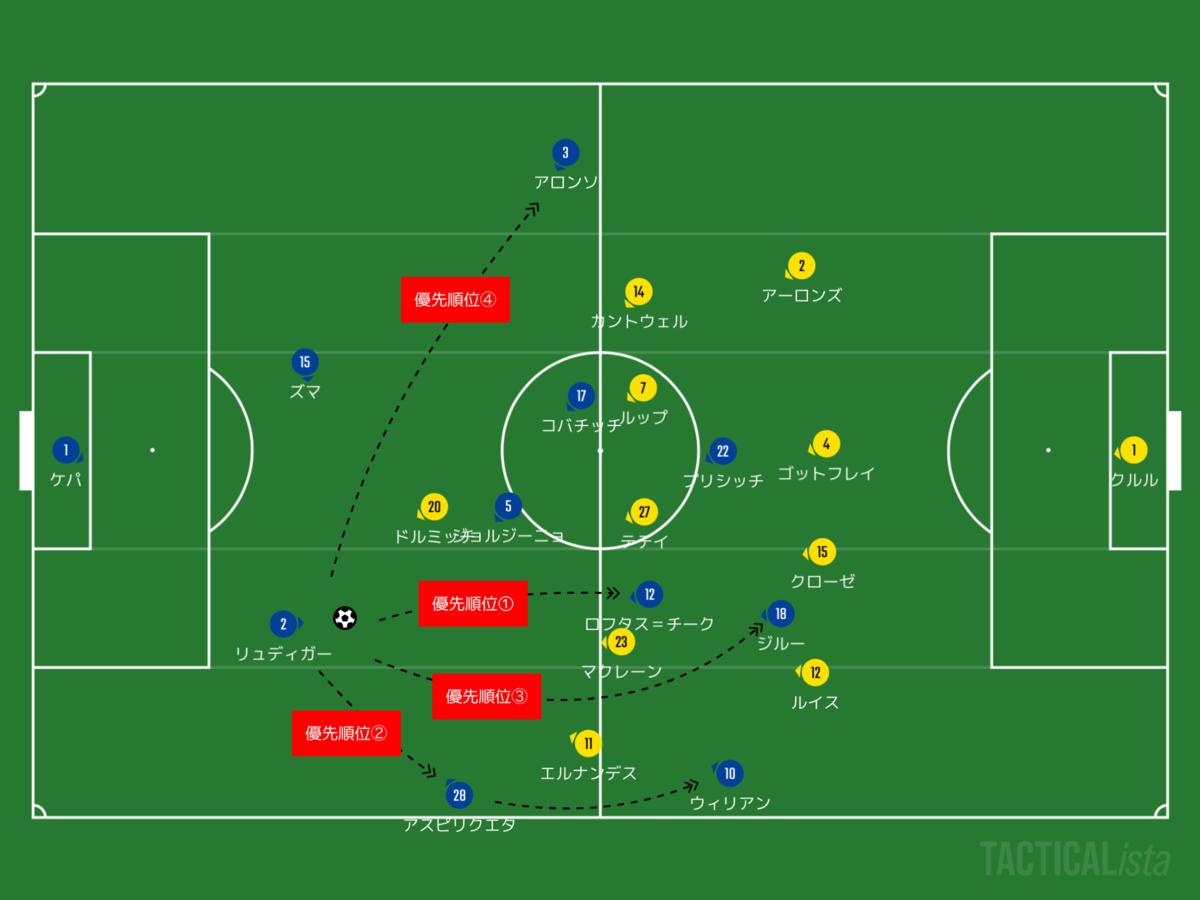 f:id:football-analyst:20200717230506p:plain