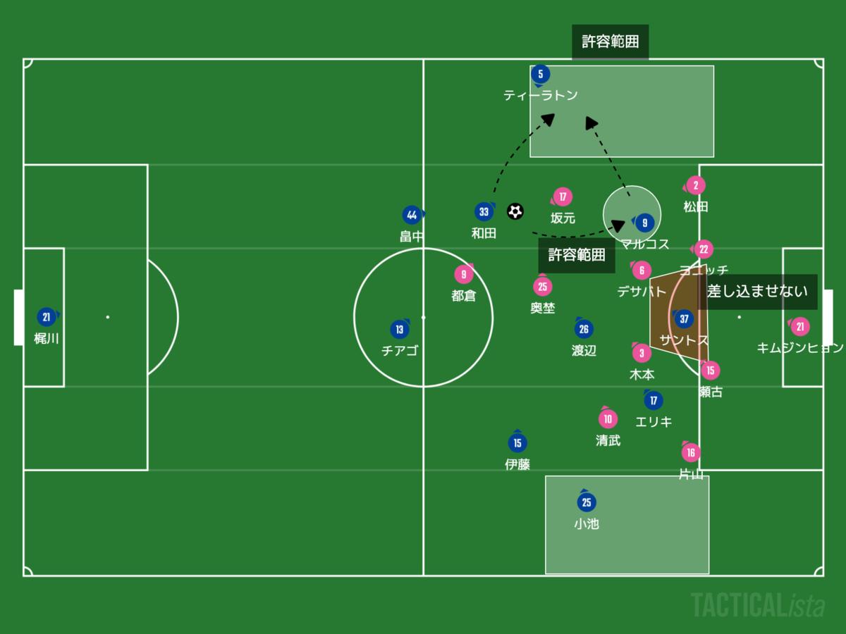 f:id:football-analyst:20200914101633p:plain