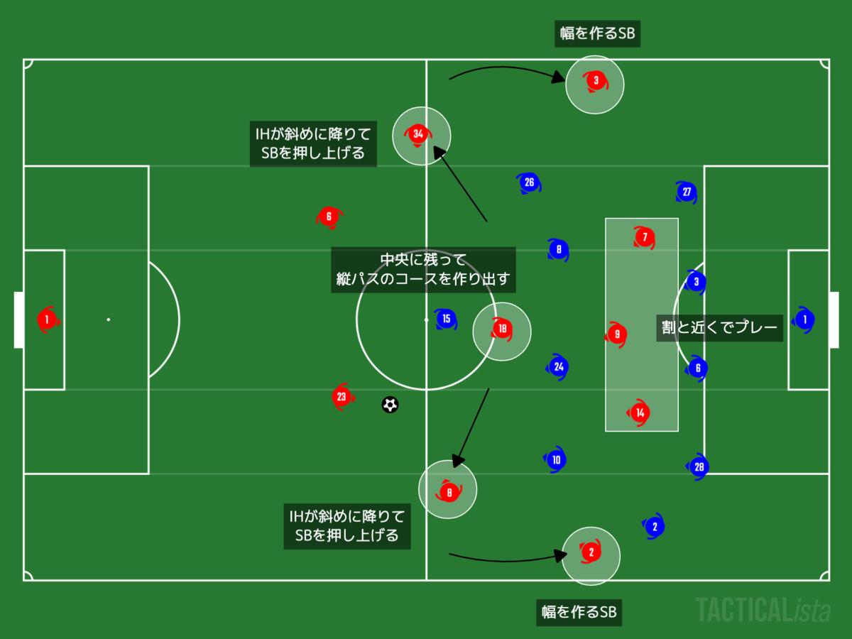 f:id:football-analyst:20201026125451p:plain