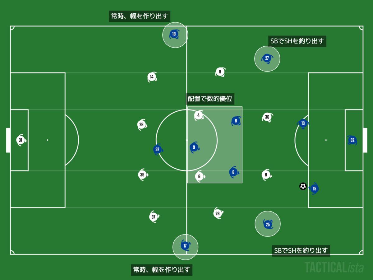 f:id:football-analyst:20201103222543p:plain
