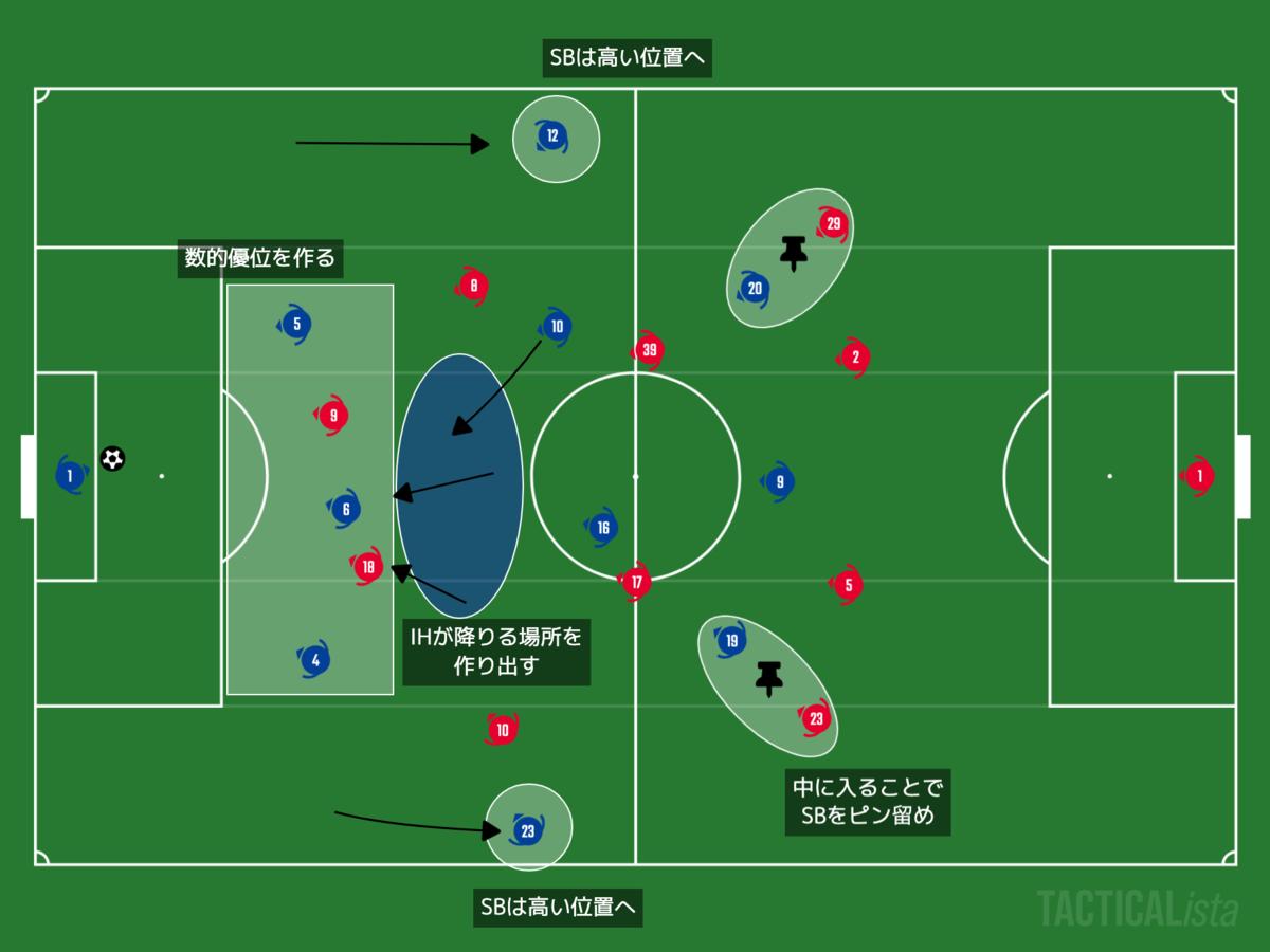 f:id:football-analyst:20201109125905p:plain