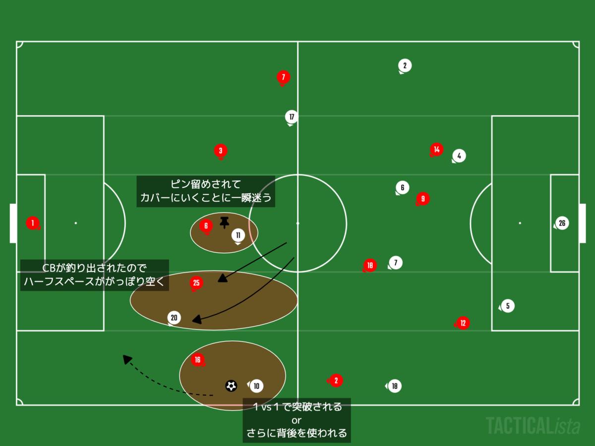 f:id:football-analyst:20201112213331p:plain