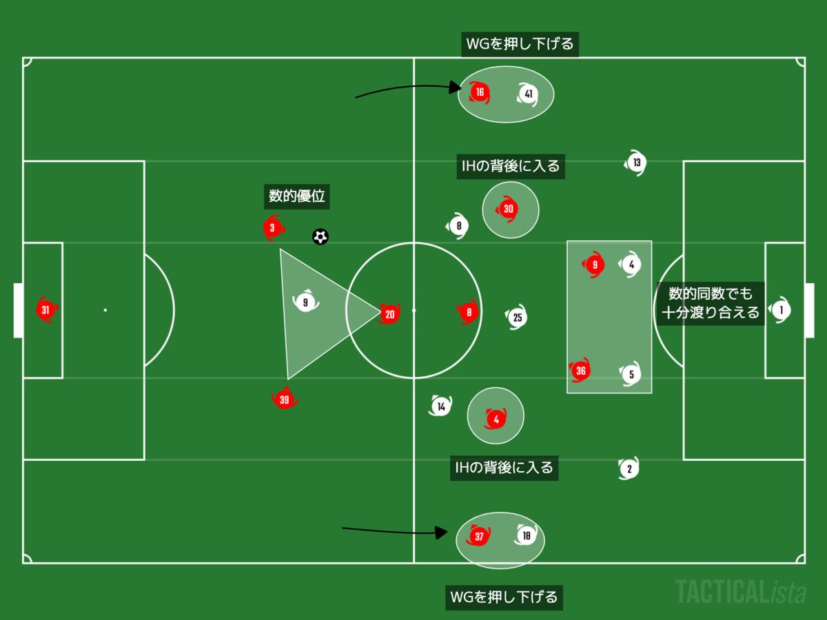 f:id:football-analyst:20201114224916p:plain