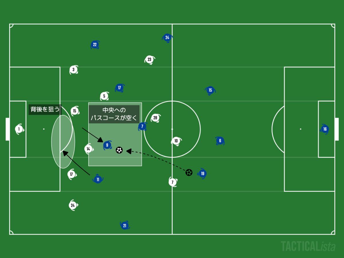 f:id:football-analyst:20201201191550p:plain