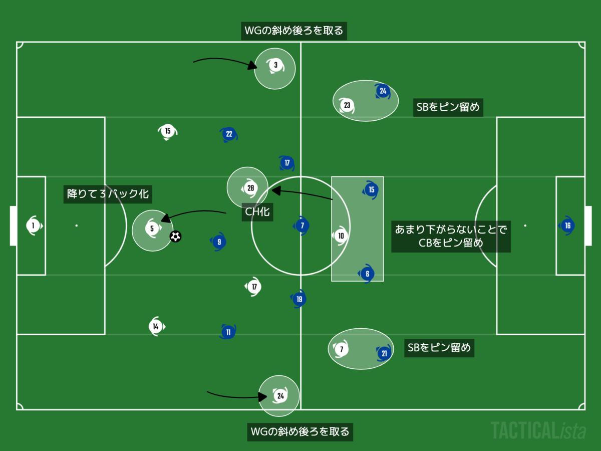 f:id:football-analyst:20201201194400p:plain