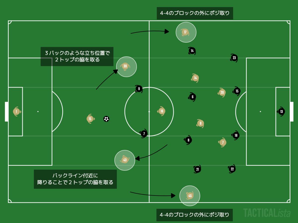 f:id:football-analyst:20201211093707p:plain