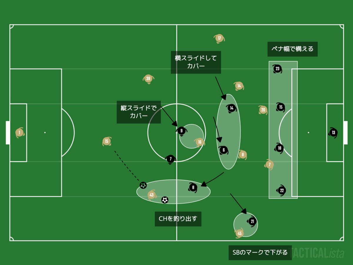 f:id:football-analyst:20201211094414p:plain