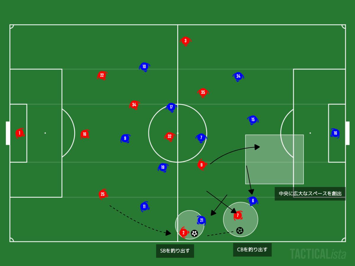 f:id:football-analyst:20201227204744p:plain