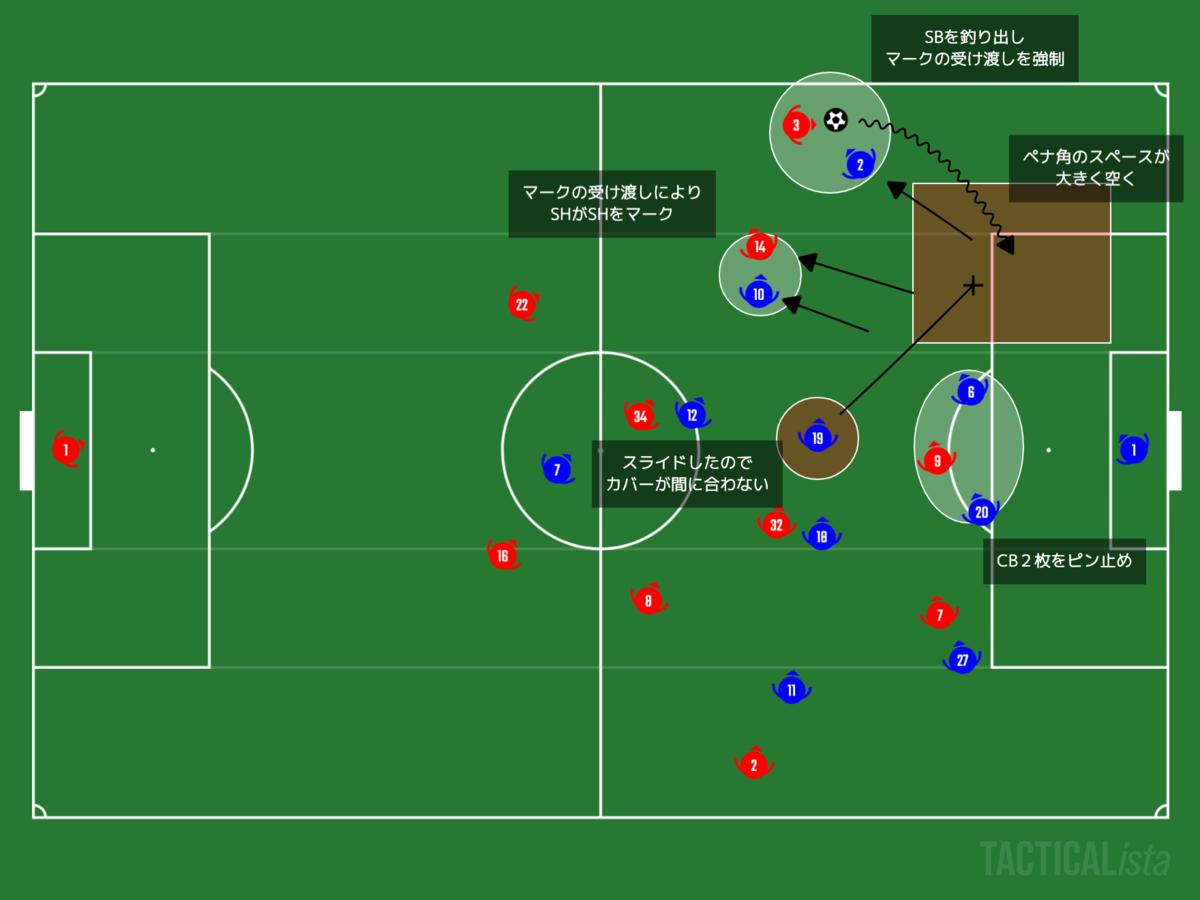 f:id:football-analyst:20210104120643p:plain