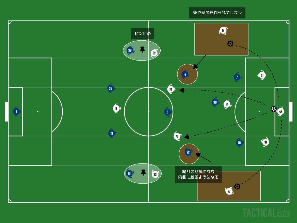 f:id:football-analyst:20210113163939p:plain