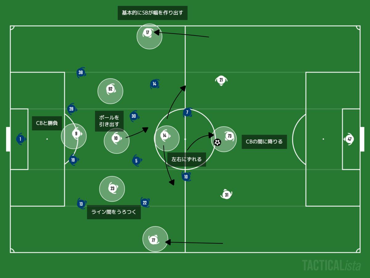 f:id:football-analyst:20210113164627p:plain
