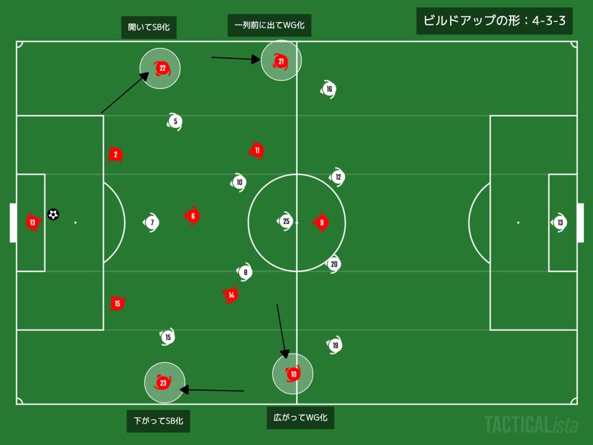 f:id:football-analyst:20210114154841p:plain