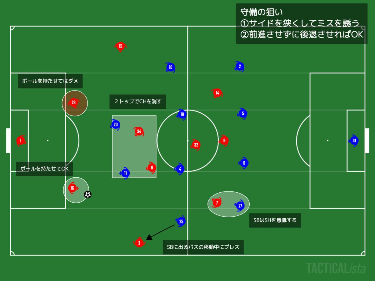 f:id:football-analyst:20210115192155p:plain