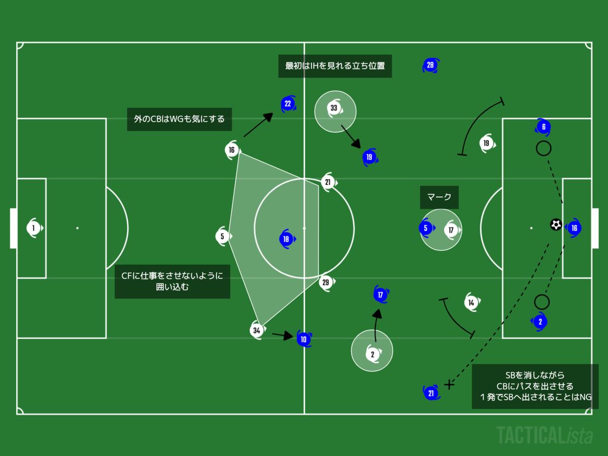 f:id:football-analyst:20210117123746p:plain