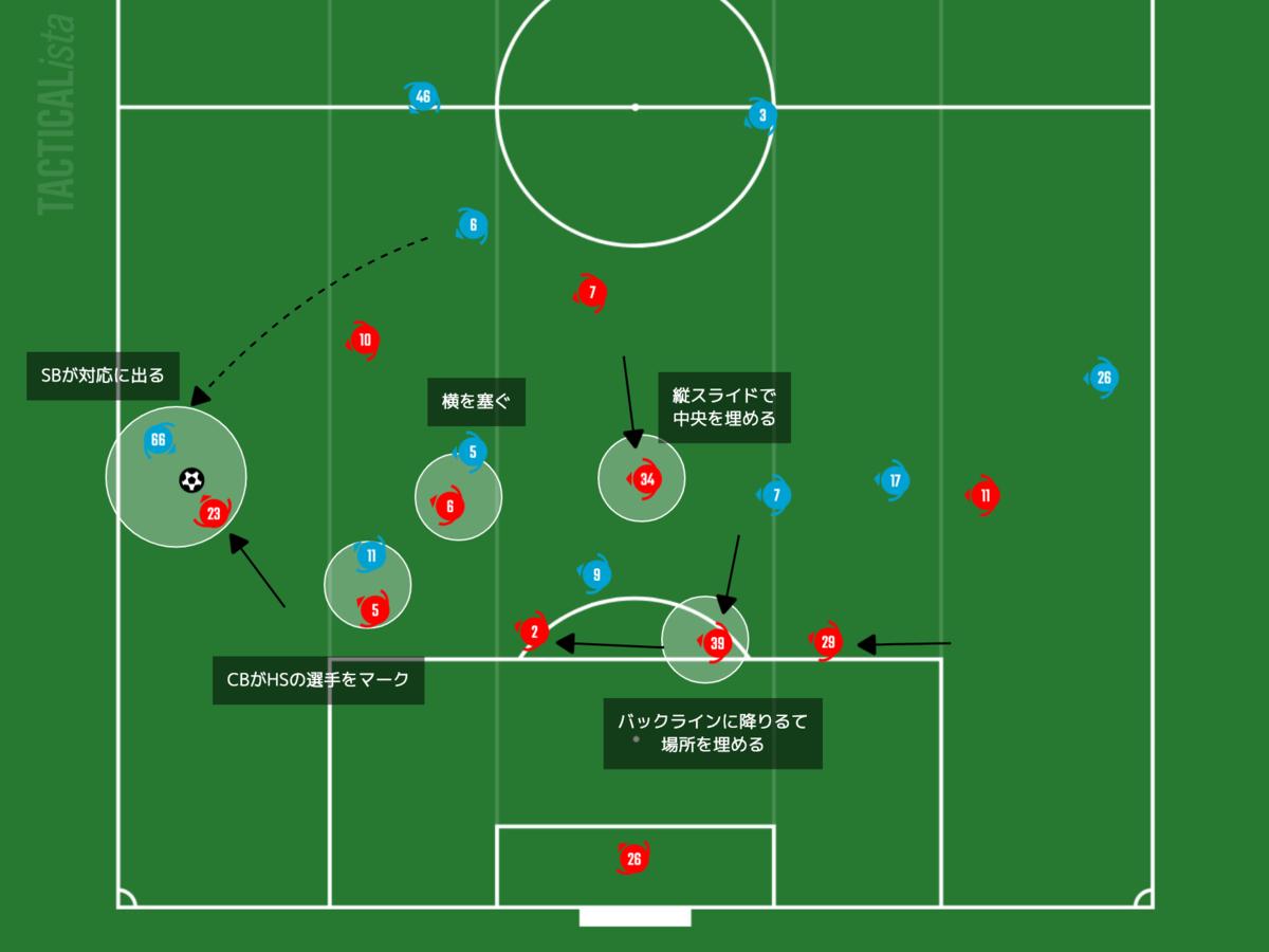 f:id:football-analyst:20210125143134p:plain