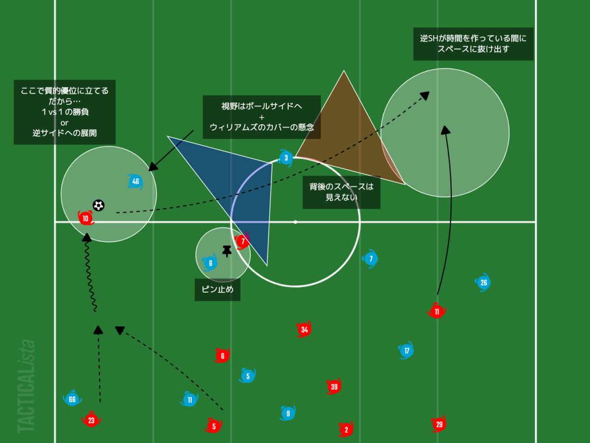 f:id:football-analyst:20210125150434p:plain