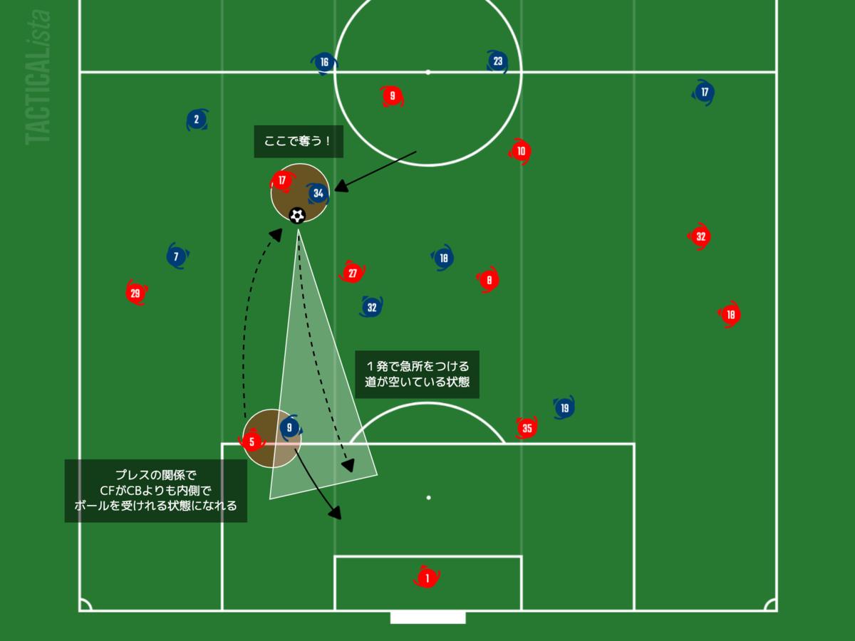 f:id:football-analyst:20210128091546p:plain