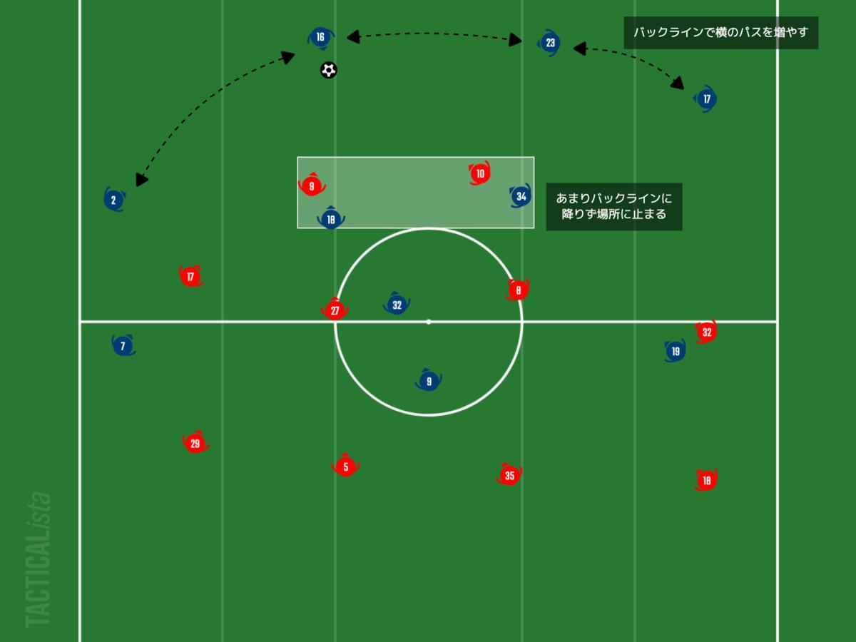 f:id:football-analyst:20210128093305p:plain