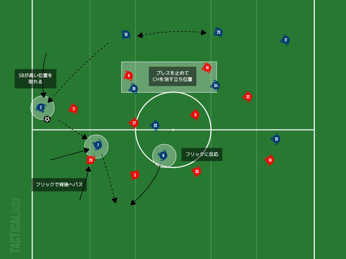 f:id:football-analyst:20210128094545p:plain